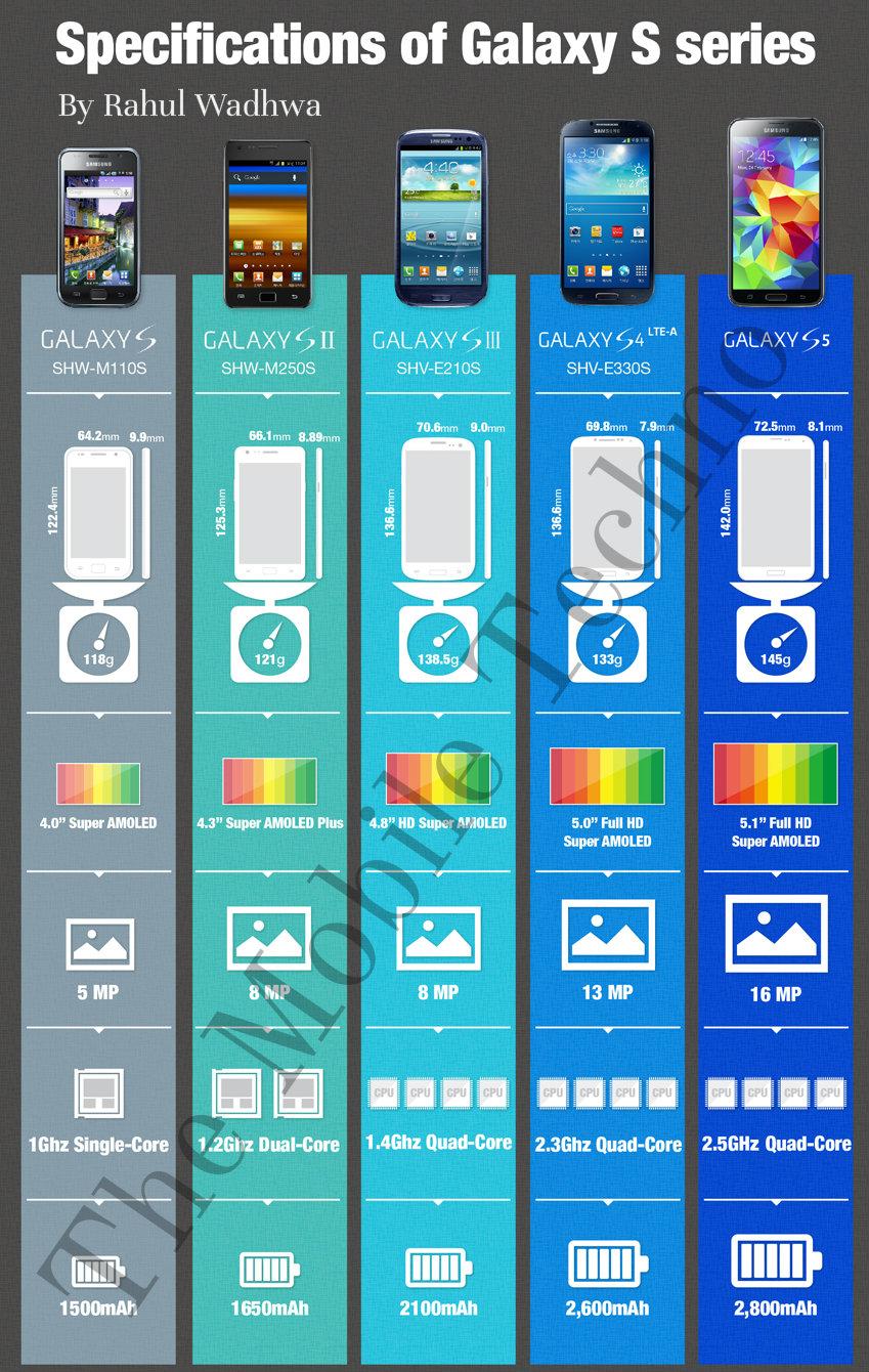 The Evolution Of Samsung Galaxy The Mobile Techno